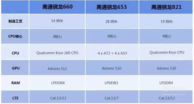 高通驍龍660處理器性能如何