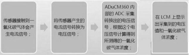 基于ADI公司的便携式一氧化碳检测设计方案