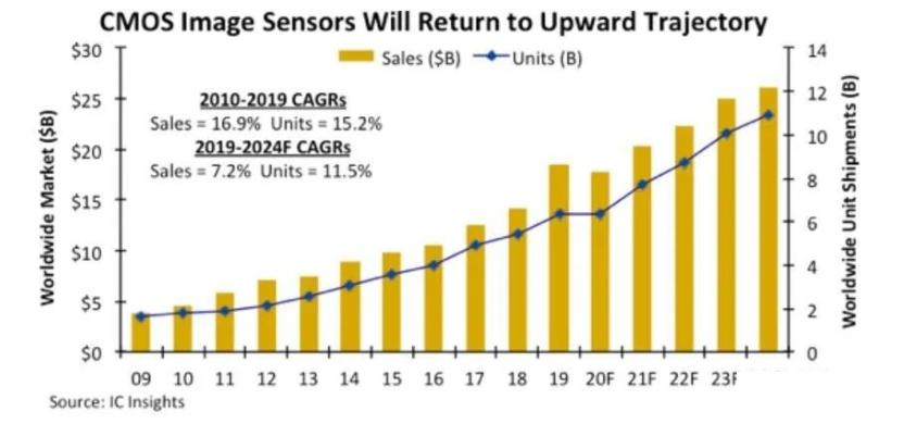 疫情沖擊,CMOS圖像傳感器(CIS)銷售將在2020下降
