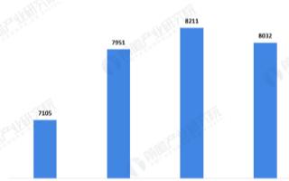 家電零售額呈下滑趨勢,2020年健康家電的關注度上升
