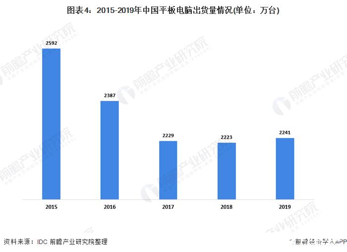 2020年Q1季度智能手機同比下降34.7%,移動電源需求增速下滑