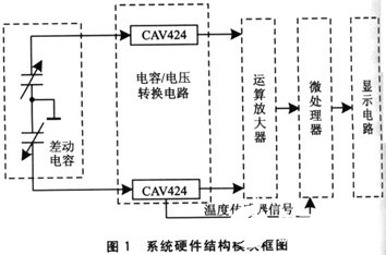 基于电容式倾角传感器CAV424检测系统的软硬件策划