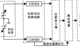 基于电容式倾角传感器CAV424检测系统的软硬件...