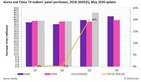 LCD行业生态平衡逐渐恢复,预计第三季度面板采购量激增20%