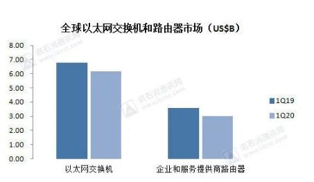 中國以太網交換機呈現疲軟狀態,2020年Q1季度市場同比下降 14.6%