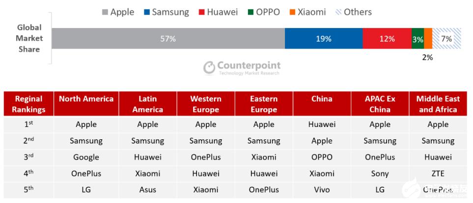 Q1季度高端智能手機出貨量同比下降13%,蘋果以57%的市場份額領跑