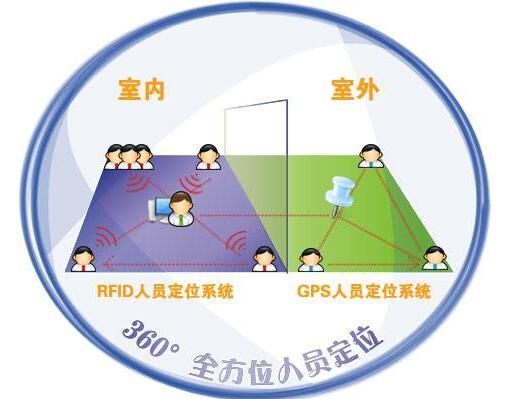 一文解析RFID定位技术
