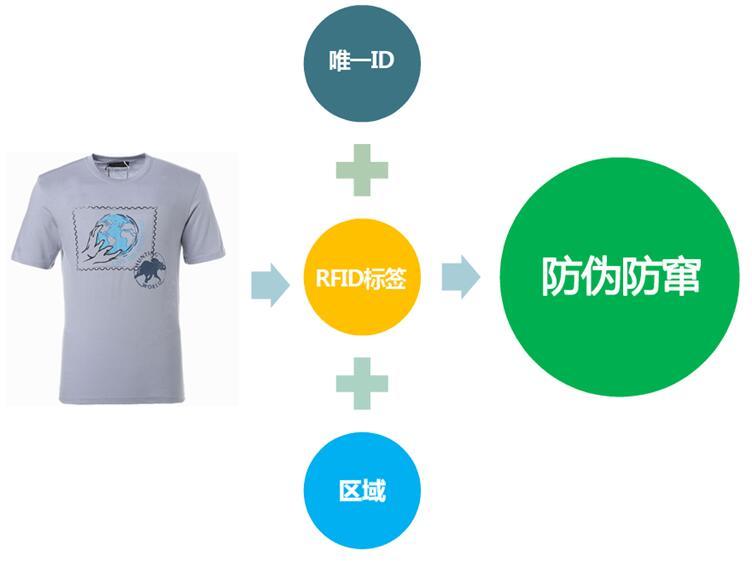RFID在服装业中的应用