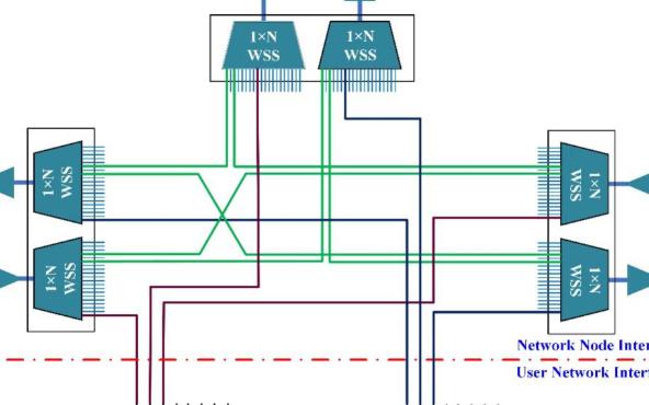 可重構光分插復用器的5種結構解決方案對比