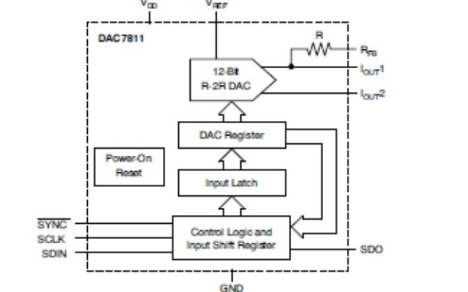 DAC7811模擬轉換器芯片的中文資料介紹
