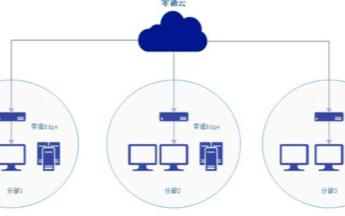 工廠遠程運維組網方案,助力實現智能局域網