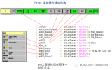 PLC程序FB100模式控制整体分析