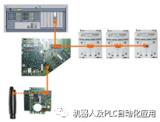 機器人內部的控制總線KCB和系統總線KSB