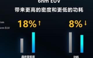 全球首款全場景覆蓋增強5G基帶的虎賁T7520處理器將年內量產
