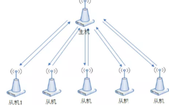 基于433MHz無線串口多發一收的解決方案