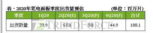 2020年筆記本電腦面板供應商市占率預估
