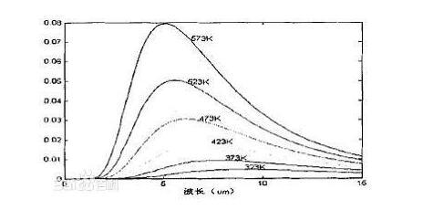 紅外測溫傳感器的原理說明