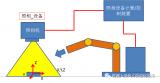 KUKA机器人视觉抓取的工作原理讲解