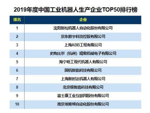 打破国外技术垄断_中国机器人巨头崛起