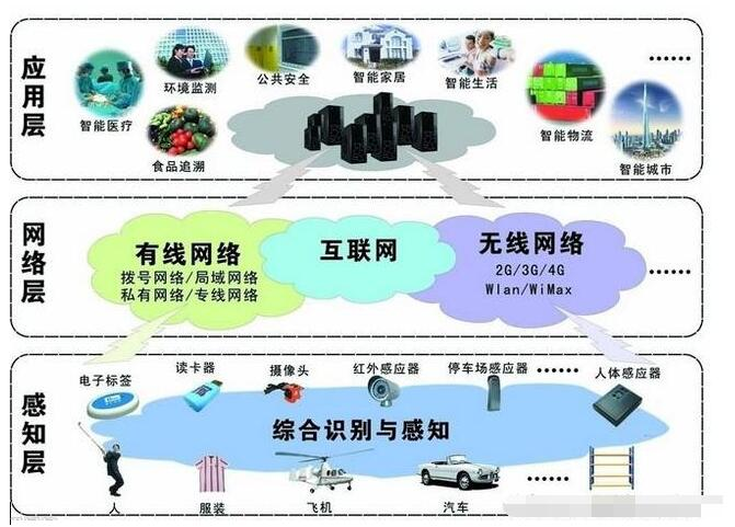 工业物联网和传统自动化的区别是什么