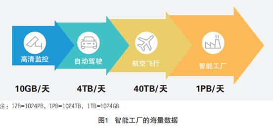 5G+工業互聯網的應用場景