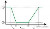 KUKA 8.3系統節能功能使用分析