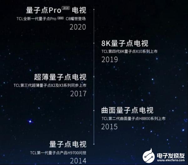 TCL试图用量子点大屏电视产品打开市场消费缺口