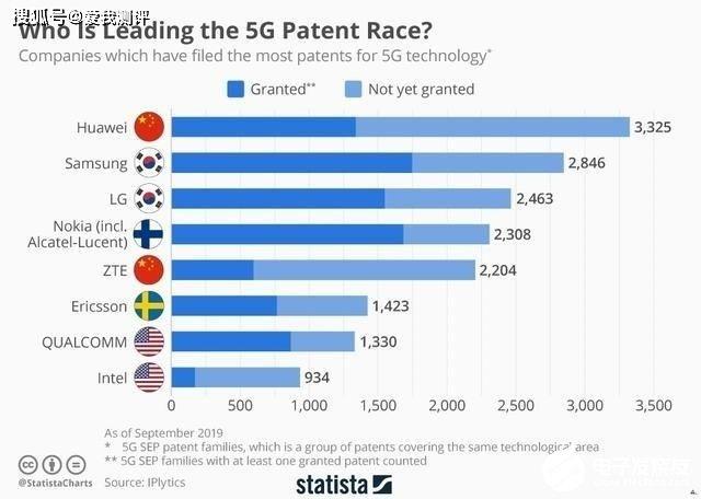 為什么華為是要給高通交更多的專利費