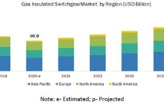 预计到2025年全球气体绝缘开关市场需求将增至265亿美金