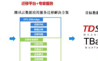 腾讯云推出一站式数据迁移产品DBbridge,助企业打破数据孤岛效应