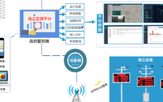 建大仁科雜訊揚塵監測系統的原理、特點及應用