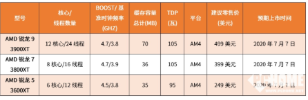 AMD推出全新锐龙3000XT系列台式机处理器,采用7nm制造工艺优化架构