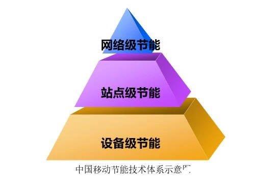 5G節能體系實現5G基站能耗下降30%,中國移動從三層面開展節能工作