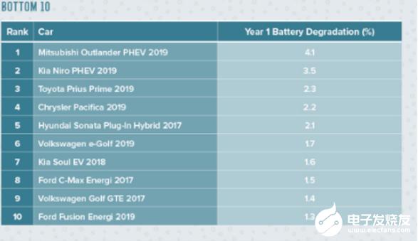 电动汽车电池衰减排名:特斯拉屈居第三