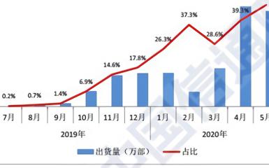 5G手機滲透率持續提升 5G手機最低價下探至1500元