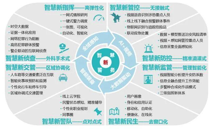 智慧警务安防产品技术创新应用与发展