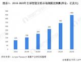 2019年全球智能安防市场规模约为156亿美元
