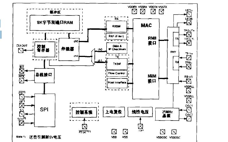 ENC28J60以太网控制器的介绍和应用说明