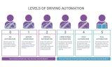 2020五大技术趋势一览!自动驾驶技术的发展