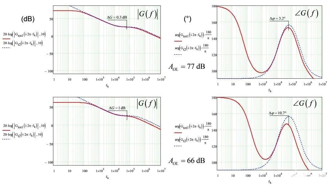 解析高频电流模式降压转换器的实例