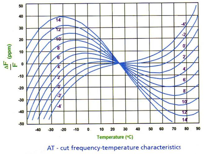 不同晶振产品的工作温度如何选择