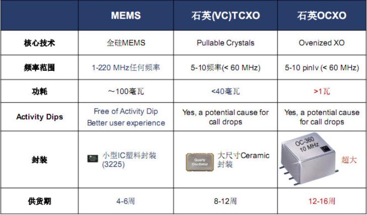 三级钟MEMS振荡器的性能特点和优势