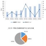 2020年一季度江苏省半导体产业发展运行分析报告