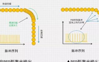 激光焊接技術在新能源鋰電領域中的應用