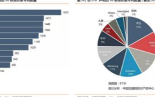 中興通訊股價漲幅帶動5G產業鏈個股,我國5G正逐漸成為全球領跑者