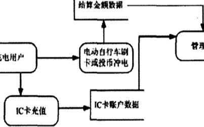 電動自行車刷卡充電站管理系統的介紹
