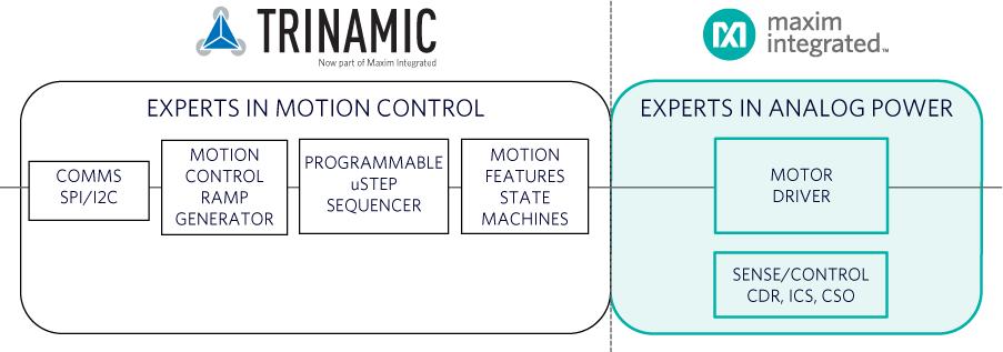Maxim提供各类传感器为广泛的工业应用提供优异的性能