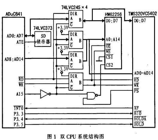 基于TMS320VC5402芯片和ADuC841转换器实现数据采集处理系统的设计