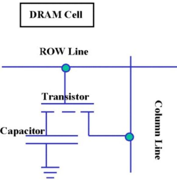关于不同类别存储器基本原理的解析