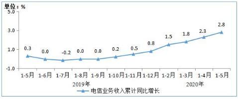 蜂窝物联网用户规模持续快速扩大,截止5月份用户达...